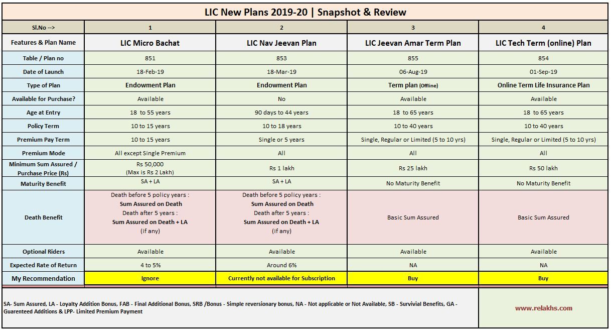 Lic New Plans 2019 2020 How To Plan Types Of Planning Snapshots