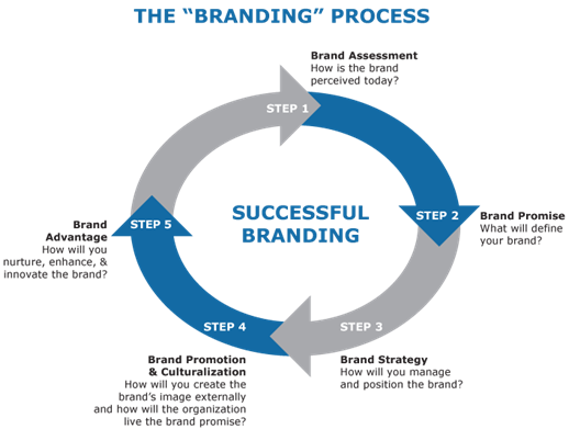 Brand Strategy Process Resized Branding Process Effective Branding Brand Marketing