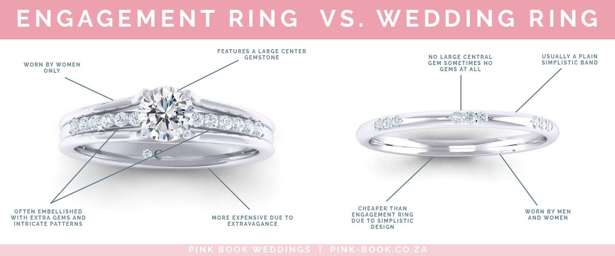 Wedding Rings 101 Everything You Need To Know About Wedding Rings In 2020 Morganite Engagement Ring Set Types Of Wedding Rings Wedding Rings Unique