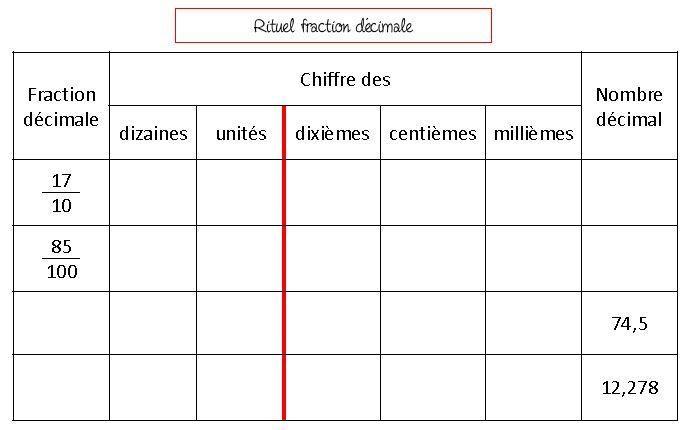 Miraculous Cm2 Les Fractions Decimales Maths Cm2 Maths Cm2 Les Beutiful Home Inspiration Cosmmahrainfo
