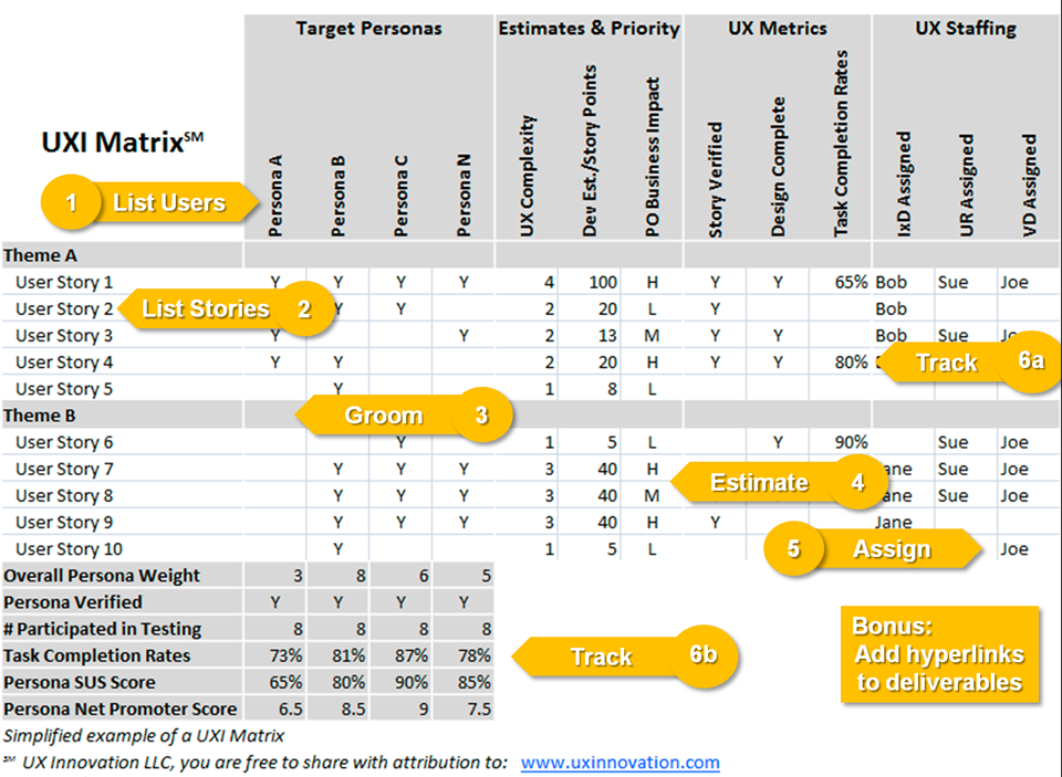 Integrating Ux Into The Product Backlog Human Centered Design Experience Design User Story