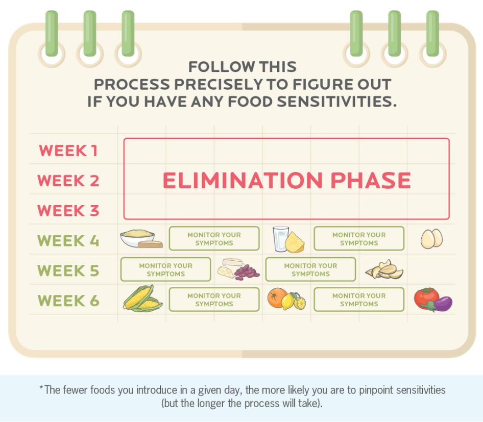 Link Of The Week Elimination Diets Elimination Diet Food Sensitivities Bland Diet