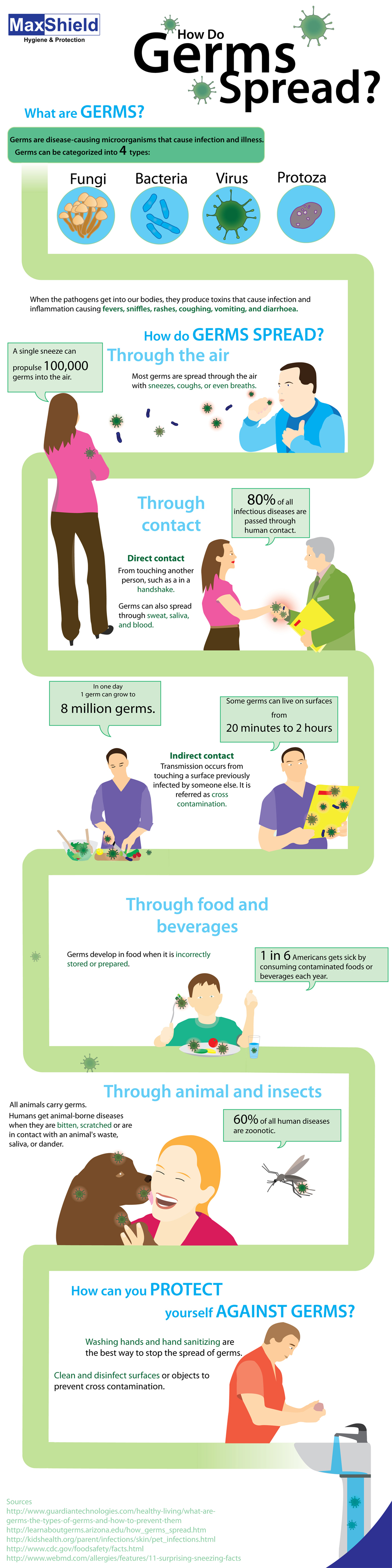 How do germs spread? All you need to know to prevent germs from ...