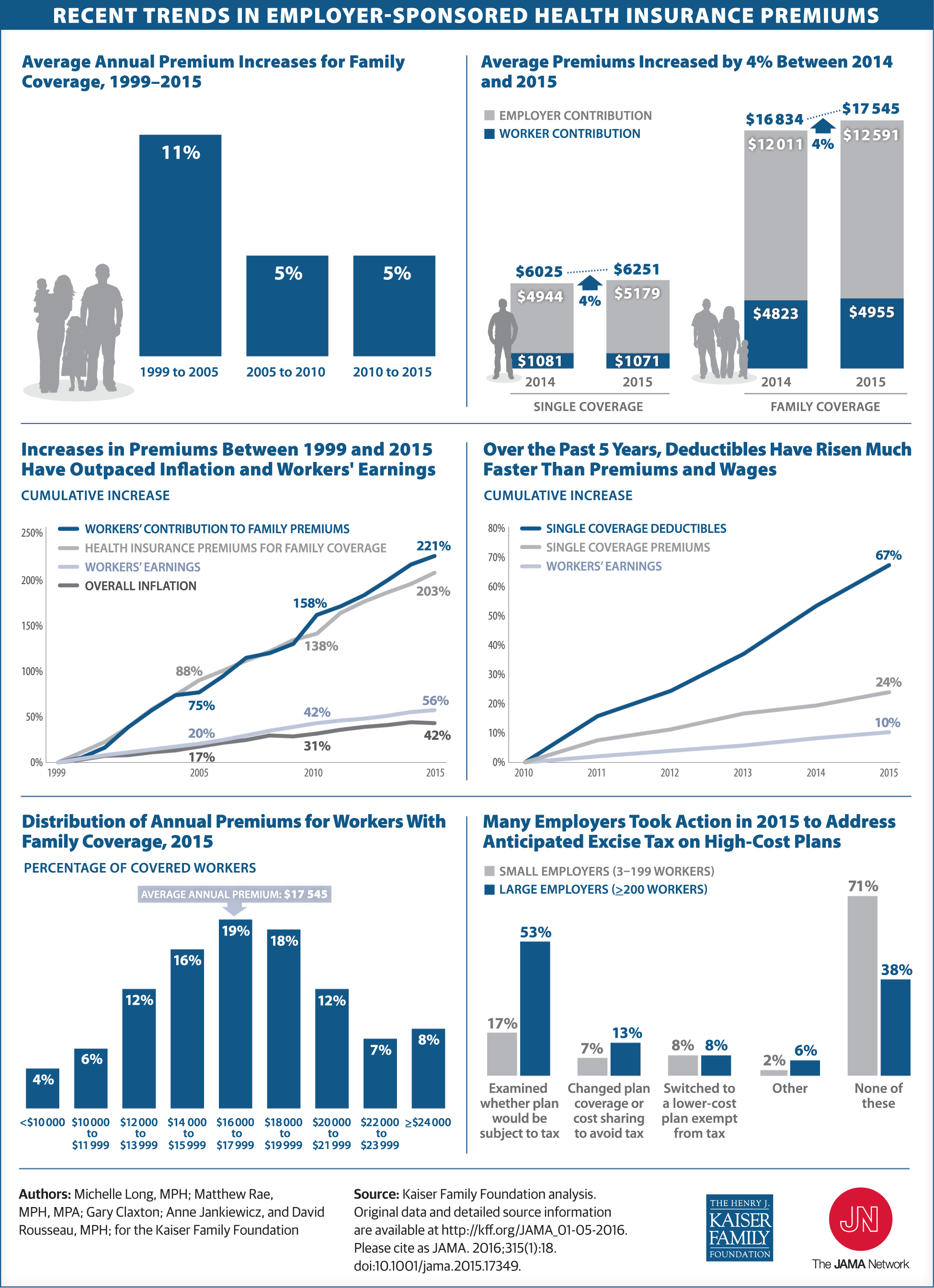 Recent Trends In Employer Sponsored Health Insurance Premiums