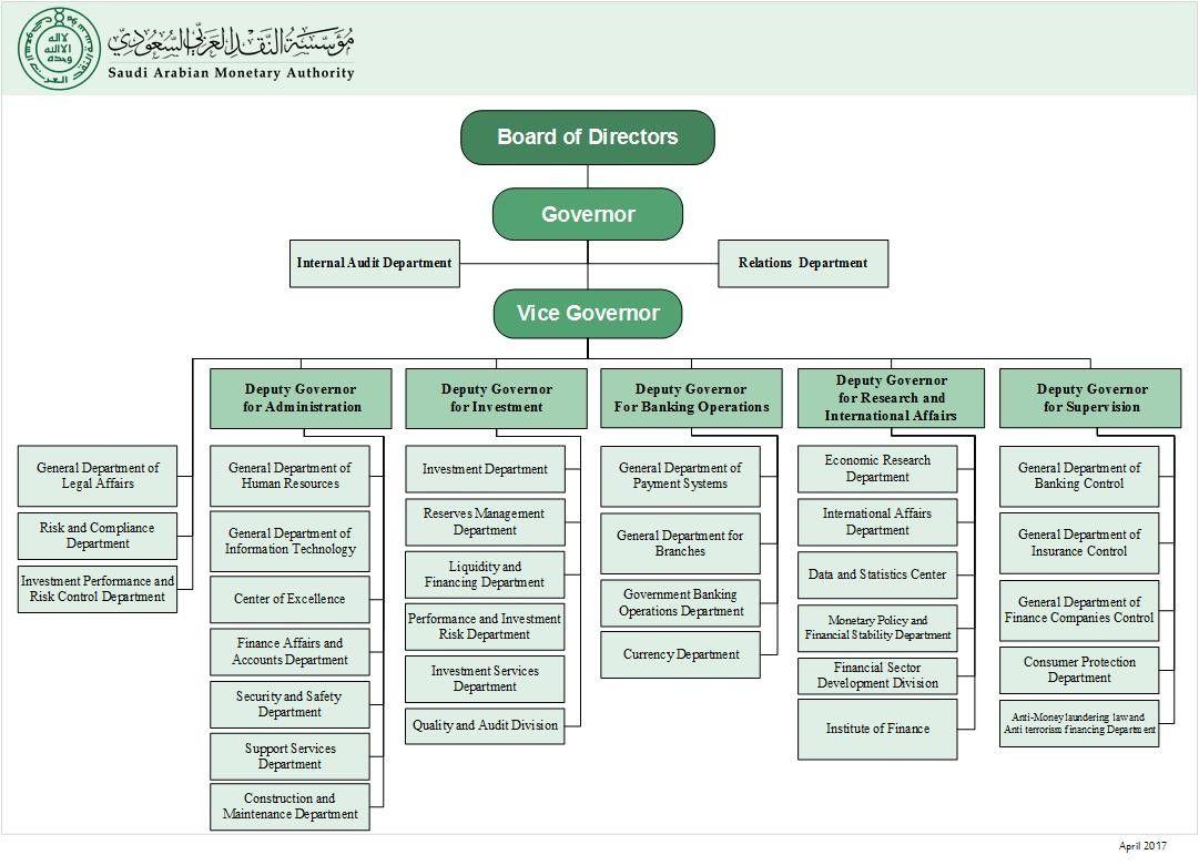 Expert Saudi Aramco Organization Chart 2019 Organization Chart Internal Audit Organizational Chart