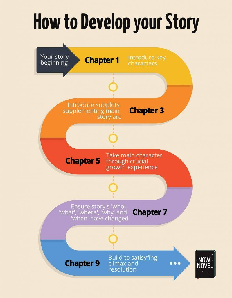 How to develop a story 10 steps to better plots book
