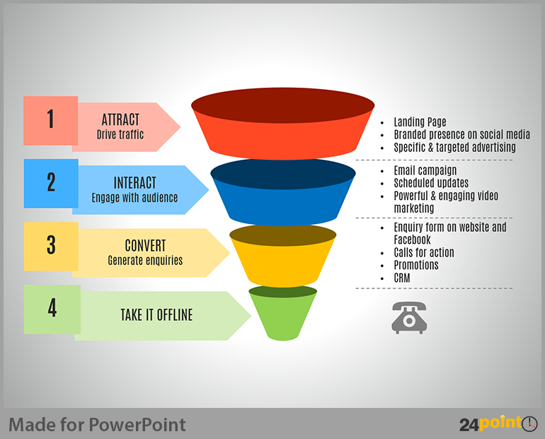 Easy Tips to Use Sales Funnel in PowerPoint Presentations