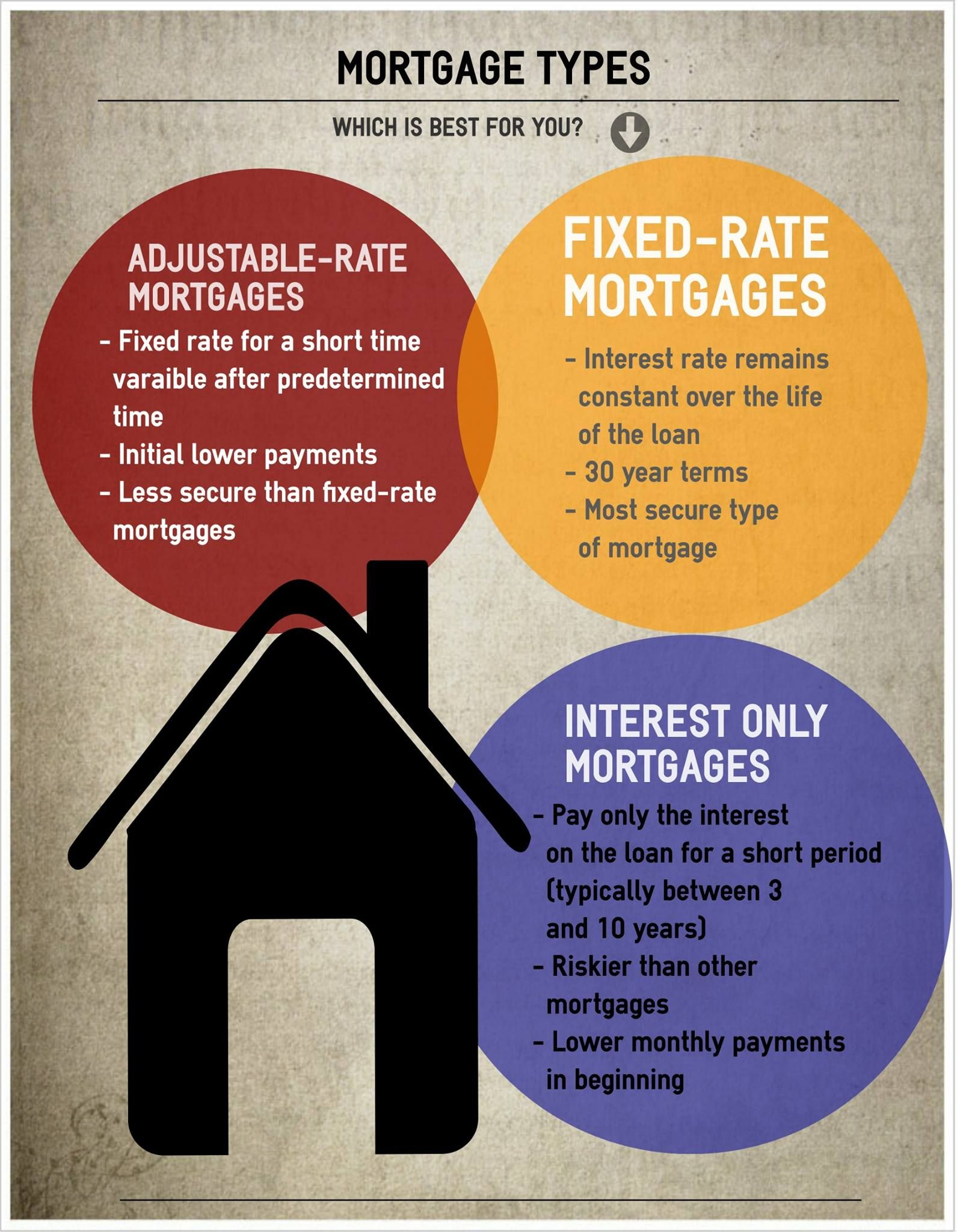 Find Out Which Mortgage Option Is Right For You Interest Only Mortgage Buying Your First Home Adjustable Rate Mortgage