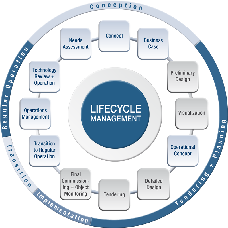 Technology Lifecycle Management: Pin By Digital Detox Solutions On Organization And