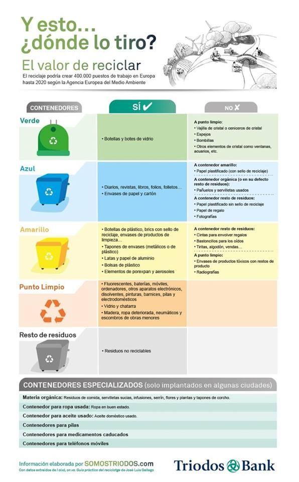 Bernature El Valor De Reciclar Salud Y Medio Ambiente Cuidado Del Medio Ambiente Reciclaje