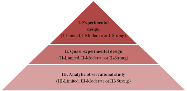 Hierarchy Of Quantitative Research Methods  History  Inspiration
