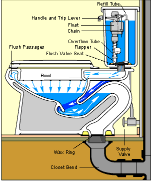 How a Toilet Works   Toilet Plumbing Diagrams   HomeTips. How a Toilet Works   Toilet Plumbing Diagrams   Toilet and Plumbing