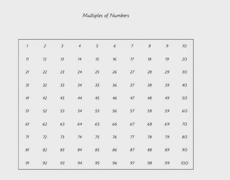 When learning various aspects of numbers (eg factors, multiples - prime number chart