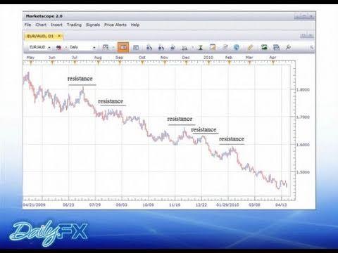 Top Ten Basic Technical Indicators Basic Technical Stock Market