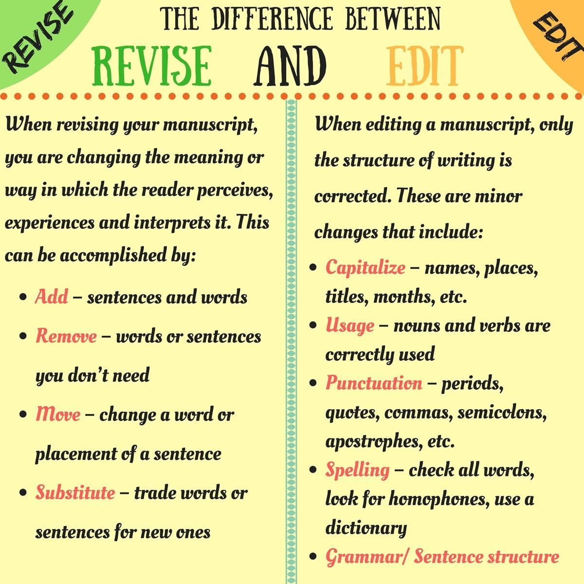 Useful Difference Between Revising and Editing Learn