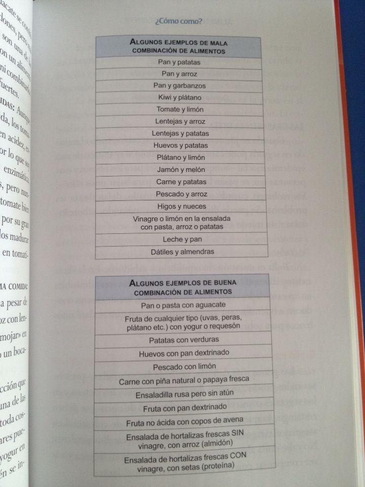 tabla dieta disociada suzanne powell