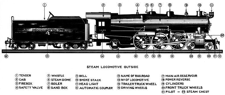 diagram of train locomotive parts