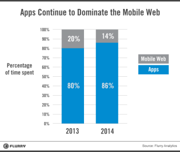 The decline of the mobile web. People are spending more time on mobile vs desktop and more of their mobile time using apps, not the web.