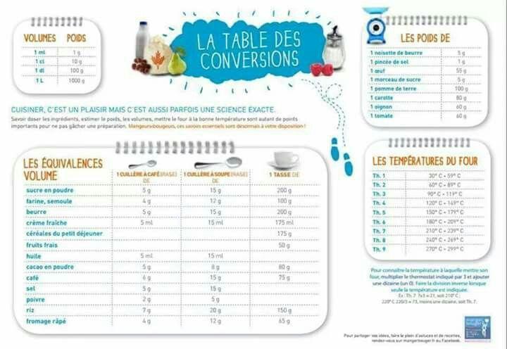 Tableau de conversion les recettes de caline nourriture pinterest cuisine patisserie - Tableau de conversion cuisine ...
