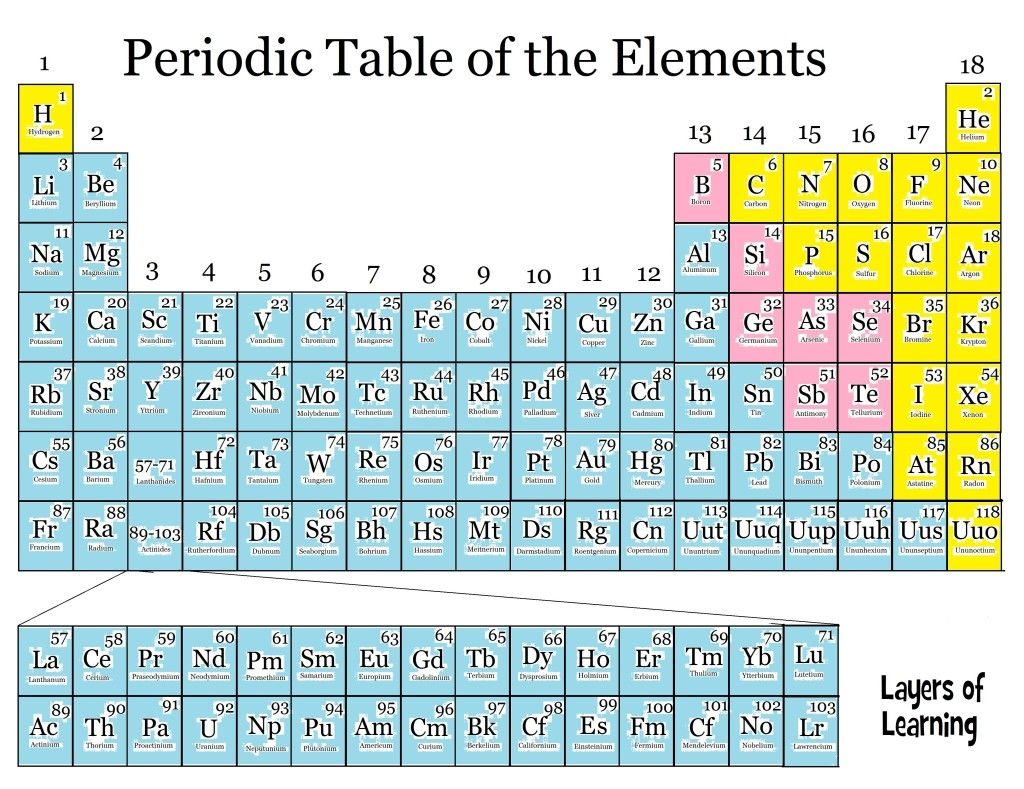 Chemistry of metals chemistry periodic table and homeschool periodic table chart homeschool the chemistry of metals what they are and how to find them on the urtaz Images
