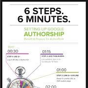 Google+ how to set up Google authorship.