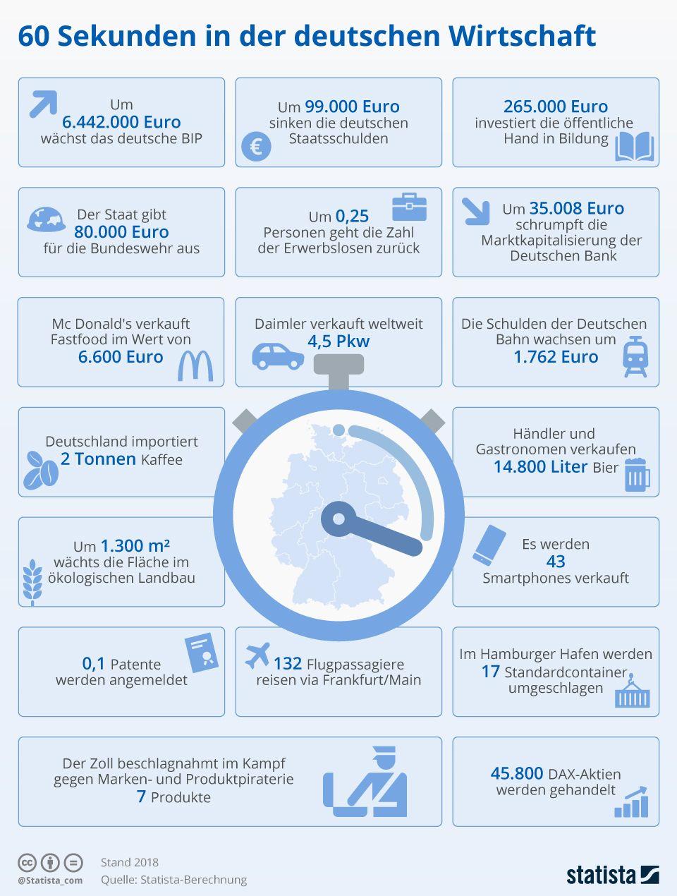 60 Sekunden In Der Deutschen Wirtschaft Deutsche Wirtschaft Wirtschaft Und Infografik