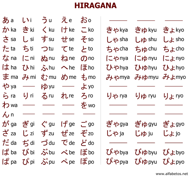 Hiragana Alphabet  Other Interesting Tables Click In The Image