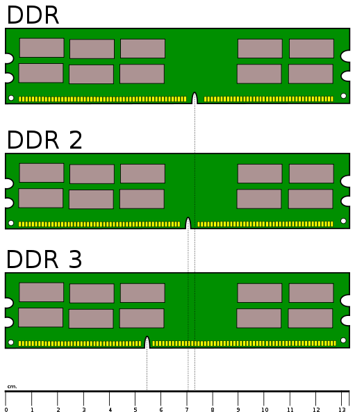Comparison Of Memory Modules For Desktop Pcs Computer History Memory Module Cool Tech