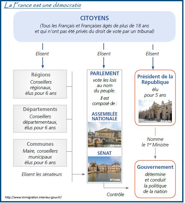 Theme 2 La Loi Et La Democratie Representative Hgndp Concours Fonction Publique Democratie Education Civique