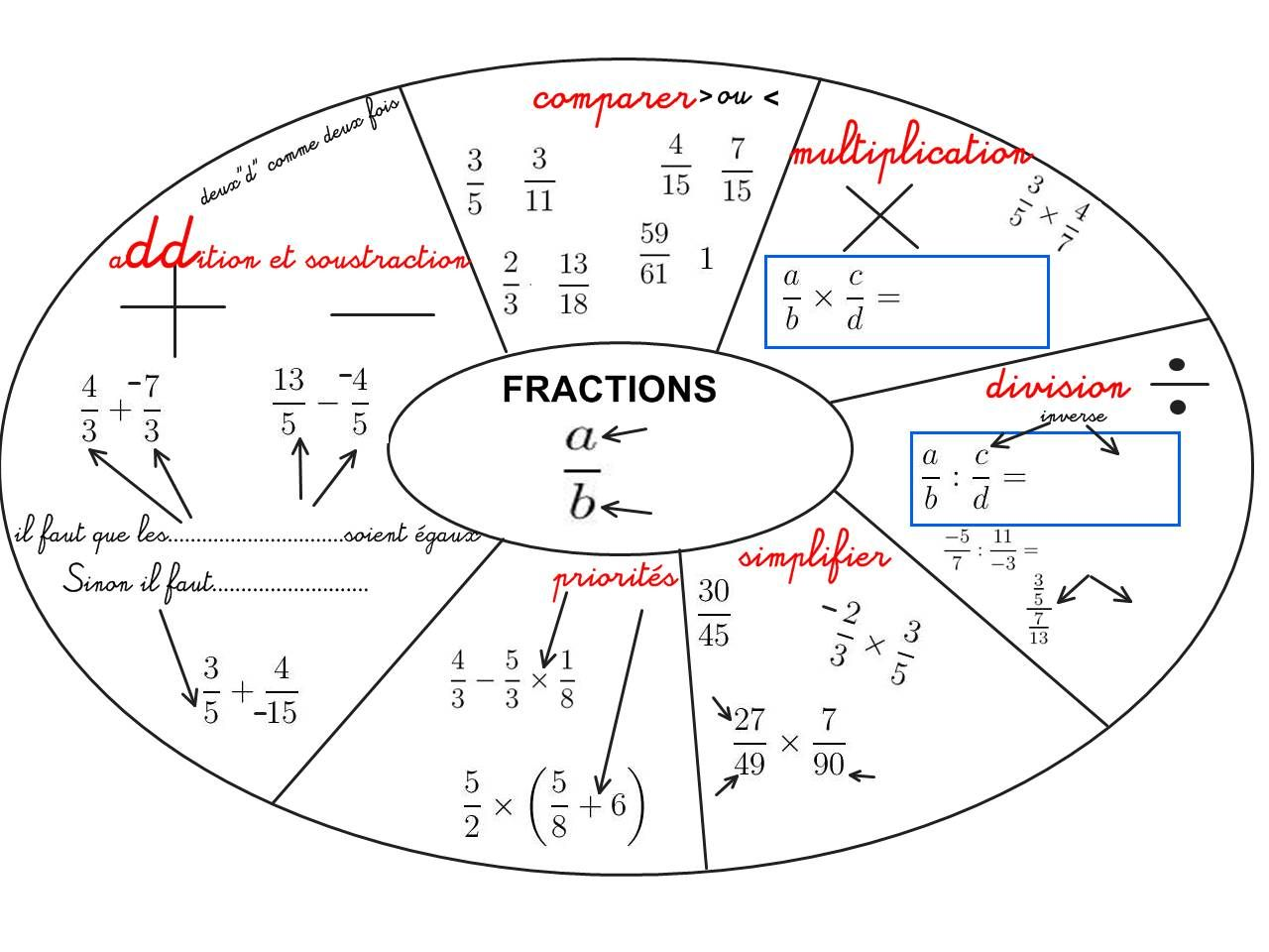 mandala  u0026quot fractions u0026quot  pour quatri u00e8mes et troisi u00e8mes pour la