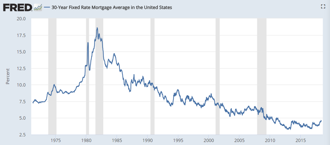 The Average 30 Year Mortgage Rate Jumped To 4 86 In The Us The Highest Level In 7 Years Rates Were Rough Fixed Rate Mortgage 30 Year Mortgage Mortgage Rates