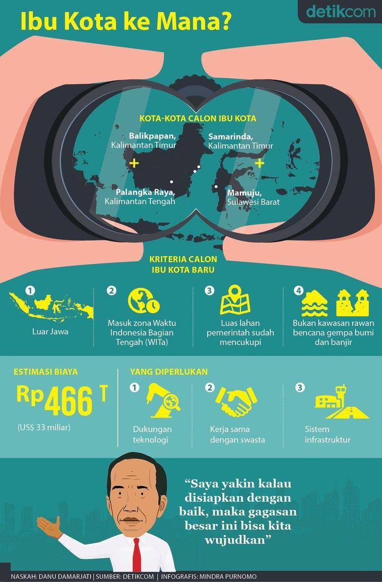 Ibu Kota Ke Mana Pengetahuan Sejarah Dunia Infografis