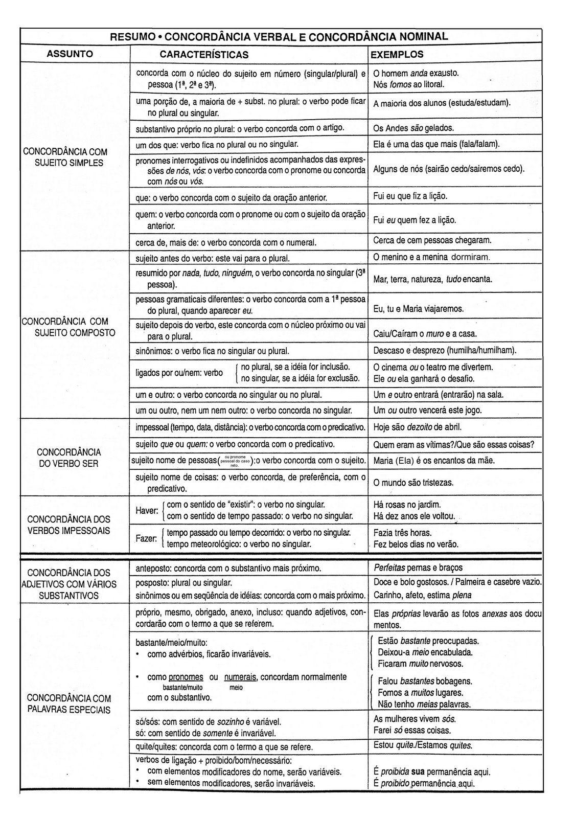 Tabela Sintaxe De Concordancia Com Imagens Concordancia