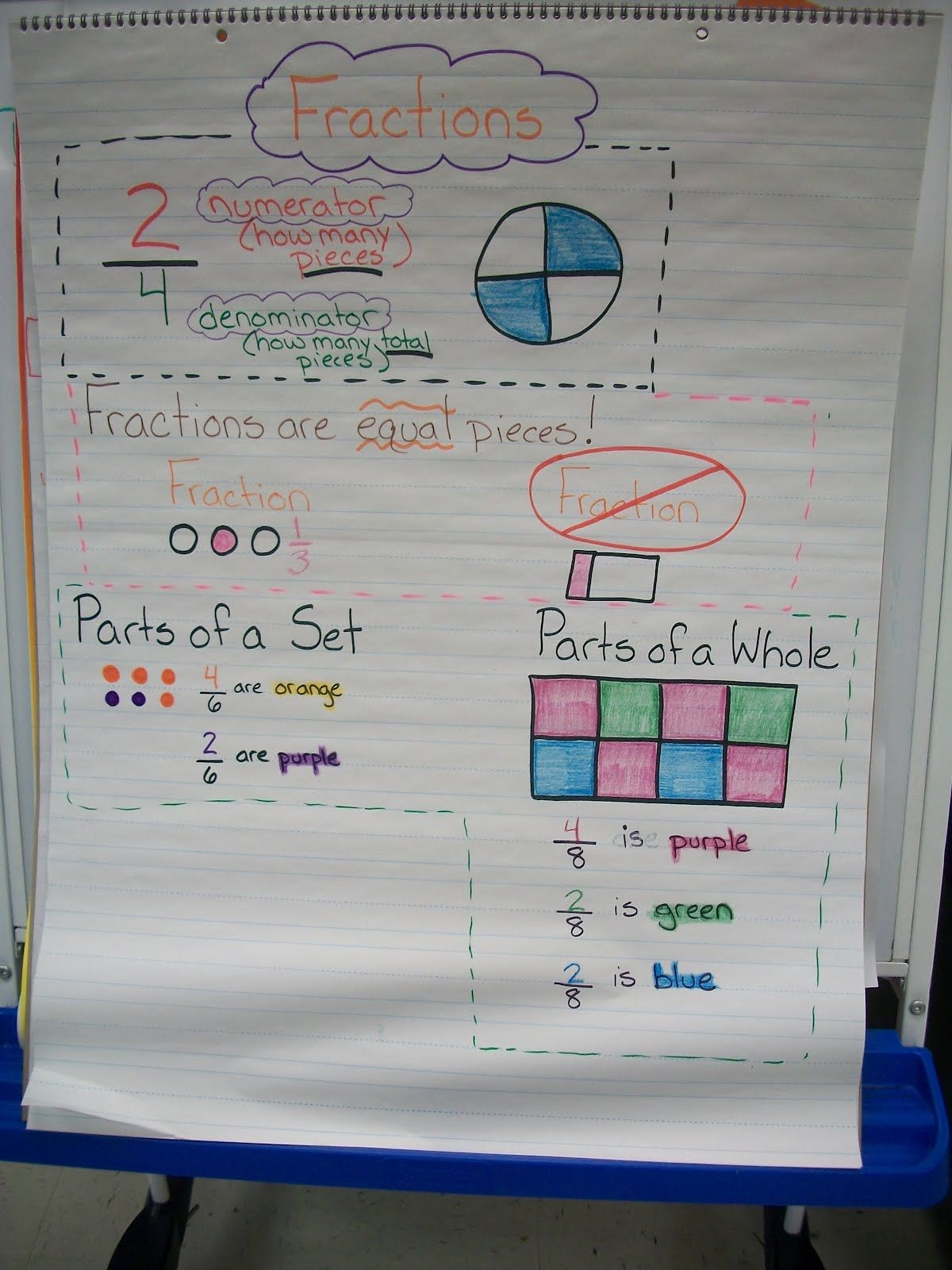 Fraction Anchor Chart
