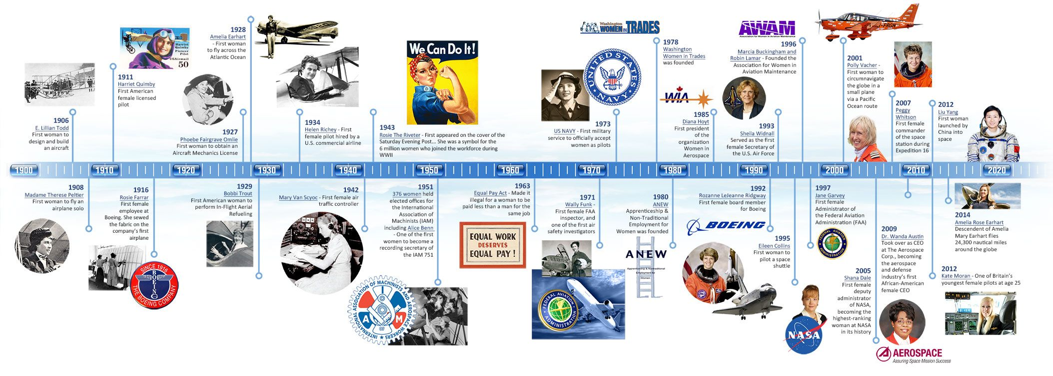 timeline history of aviation