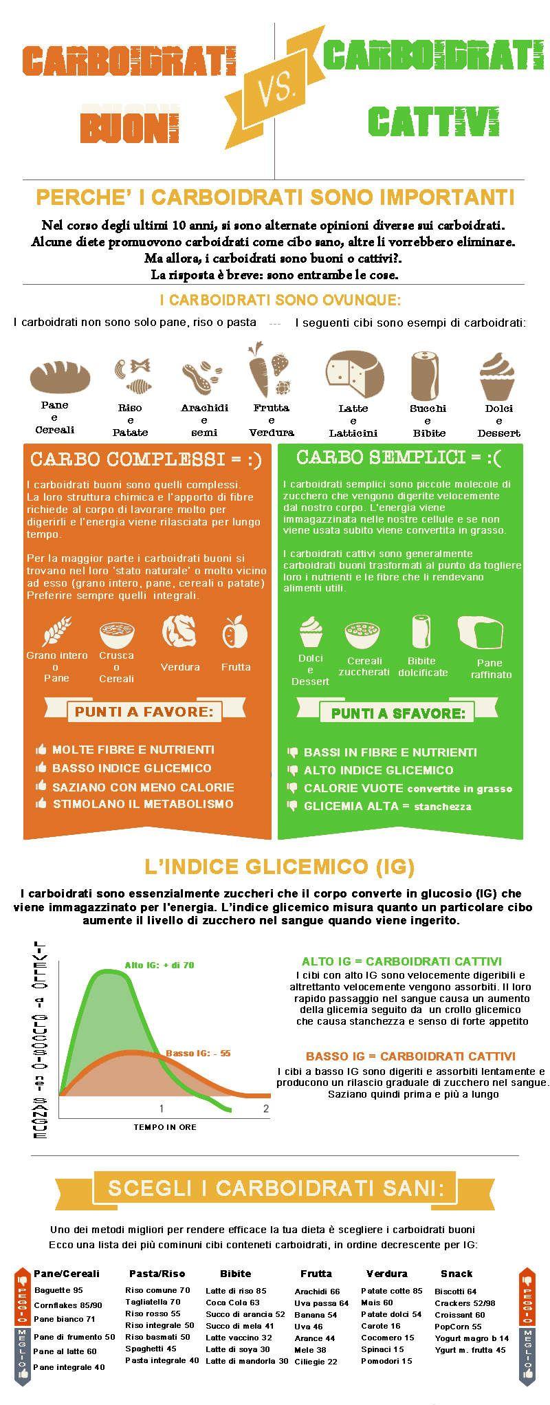Carboidrati Buoni E Carboidrati Cattivi Quali Scegliere Vivilight Cibi Che Abbassano Il Colesterolo Salute E Benessere Consigli Alimentari
