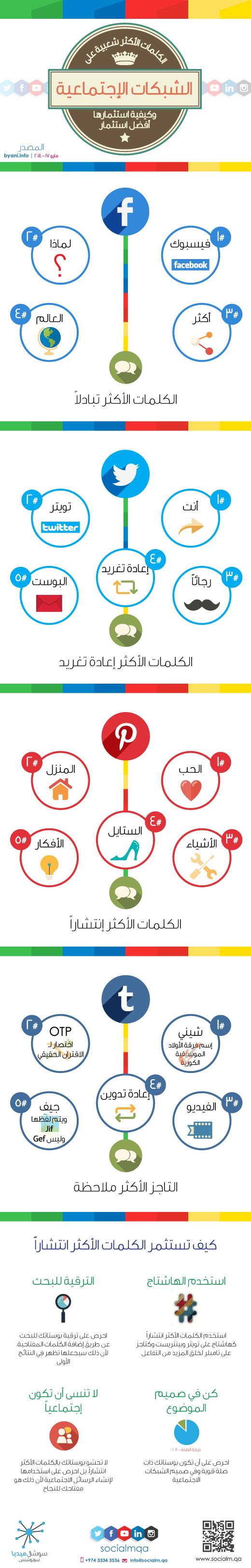"""""""انفوجرافيك للكلمات الأكثر استخداماً في الشبكات الإجتماعية"""