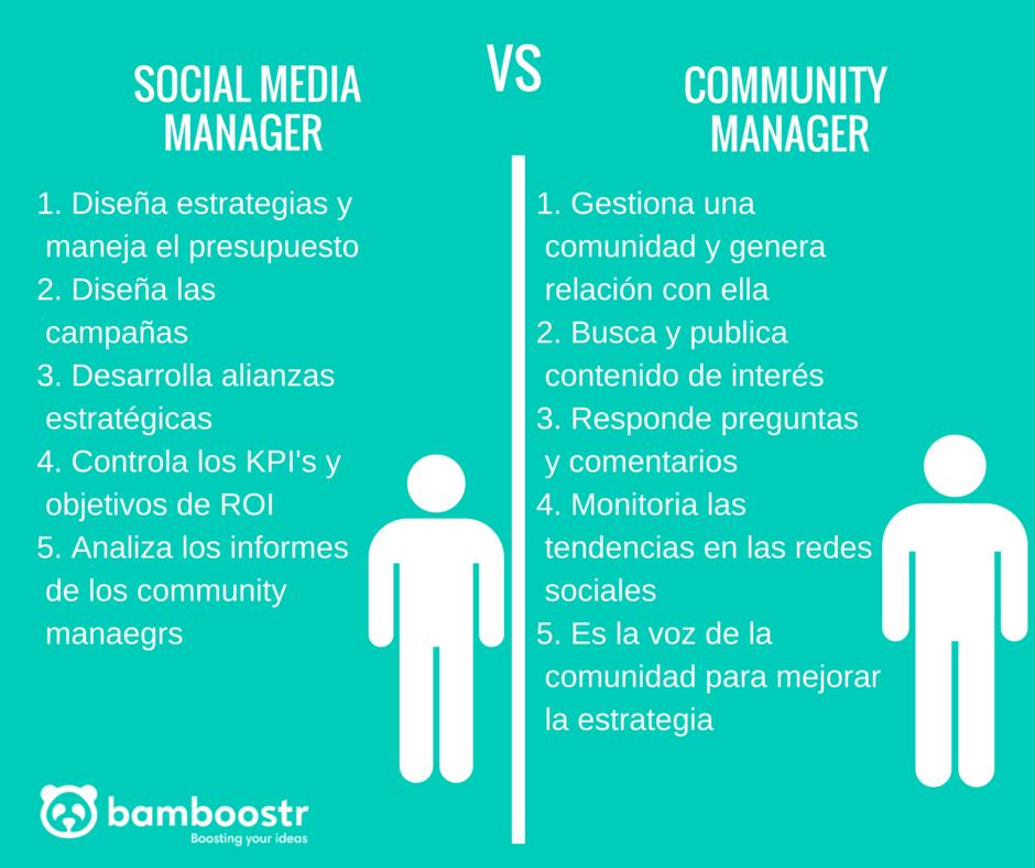 Twitter Socialismo Social Media Manager Presupuesto