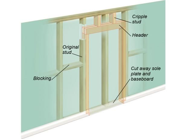 How To Cut A Doorway Into A Solid Wall Woodshed Diy