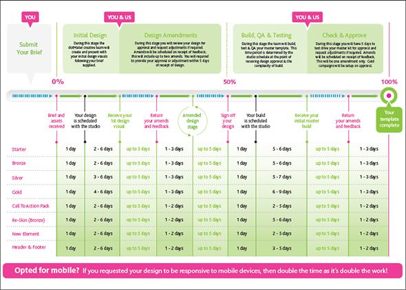 Delightful Sample Marketing Timeline Template Sample Timeline Templates   Free  Documents In PDF , Word, PPT, PSD