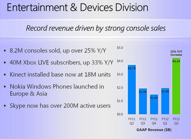 Microsoft Earnings Mixed Bag Financial Report - What\u0027s Ahead READ