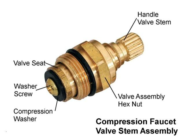 Easy Repair For Old Style Compression Washer Faucets