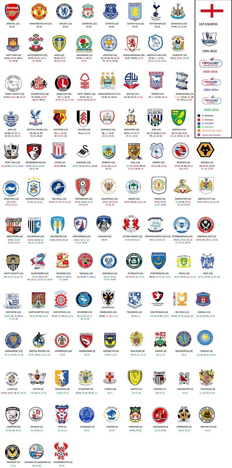 England Liga 2