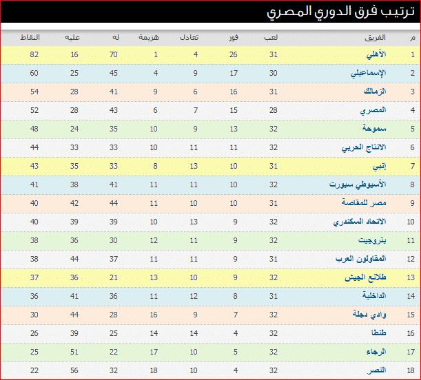 جدول ترتيب الدوري المصري بعد نتائج مباريات الأسبوع الأخير وصراع الوصافة مستمر Map Map Screenshot