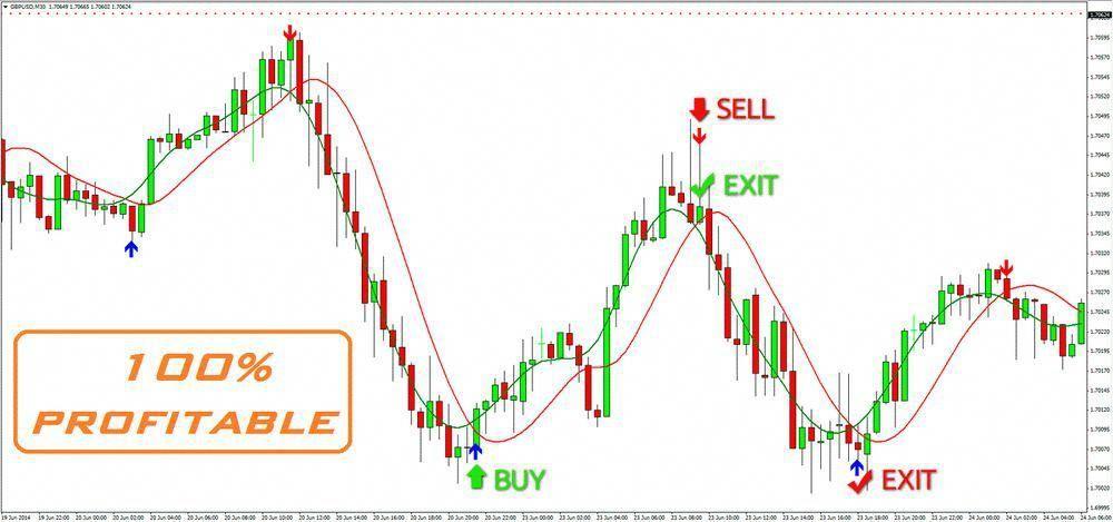 Renko charts for binary options signal
