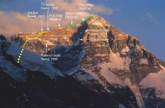 How Did Mount Everest Get To Be So Tall
