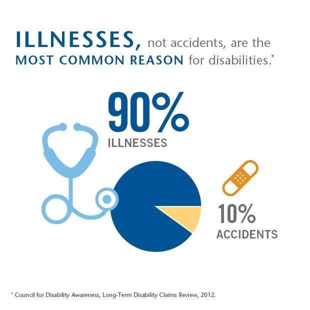 90 Of The Time It S Illness Not Injury For A Disability