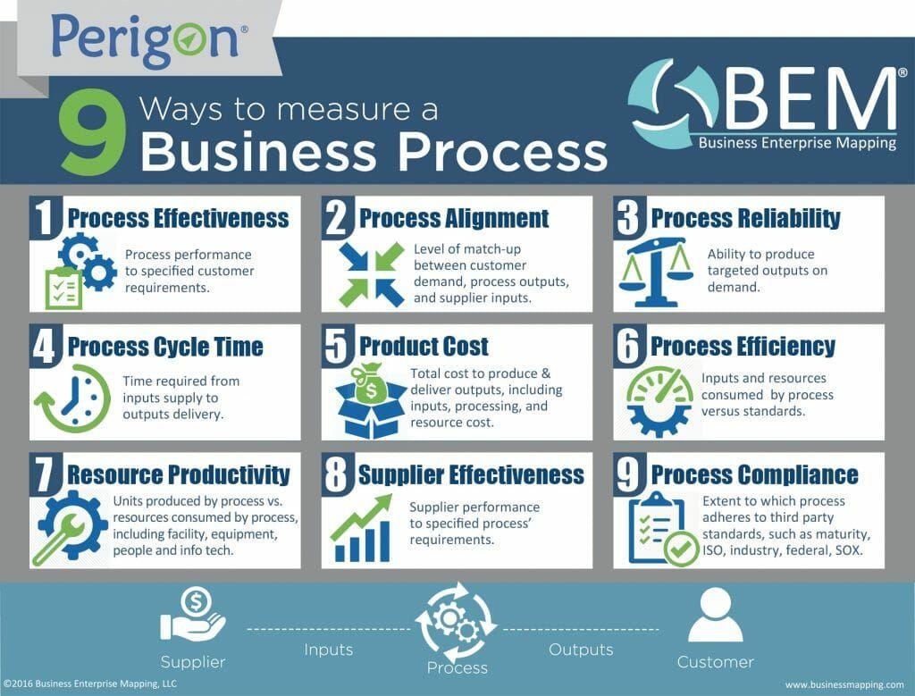 9 Ways to Measure a Business Process Business Enterprise