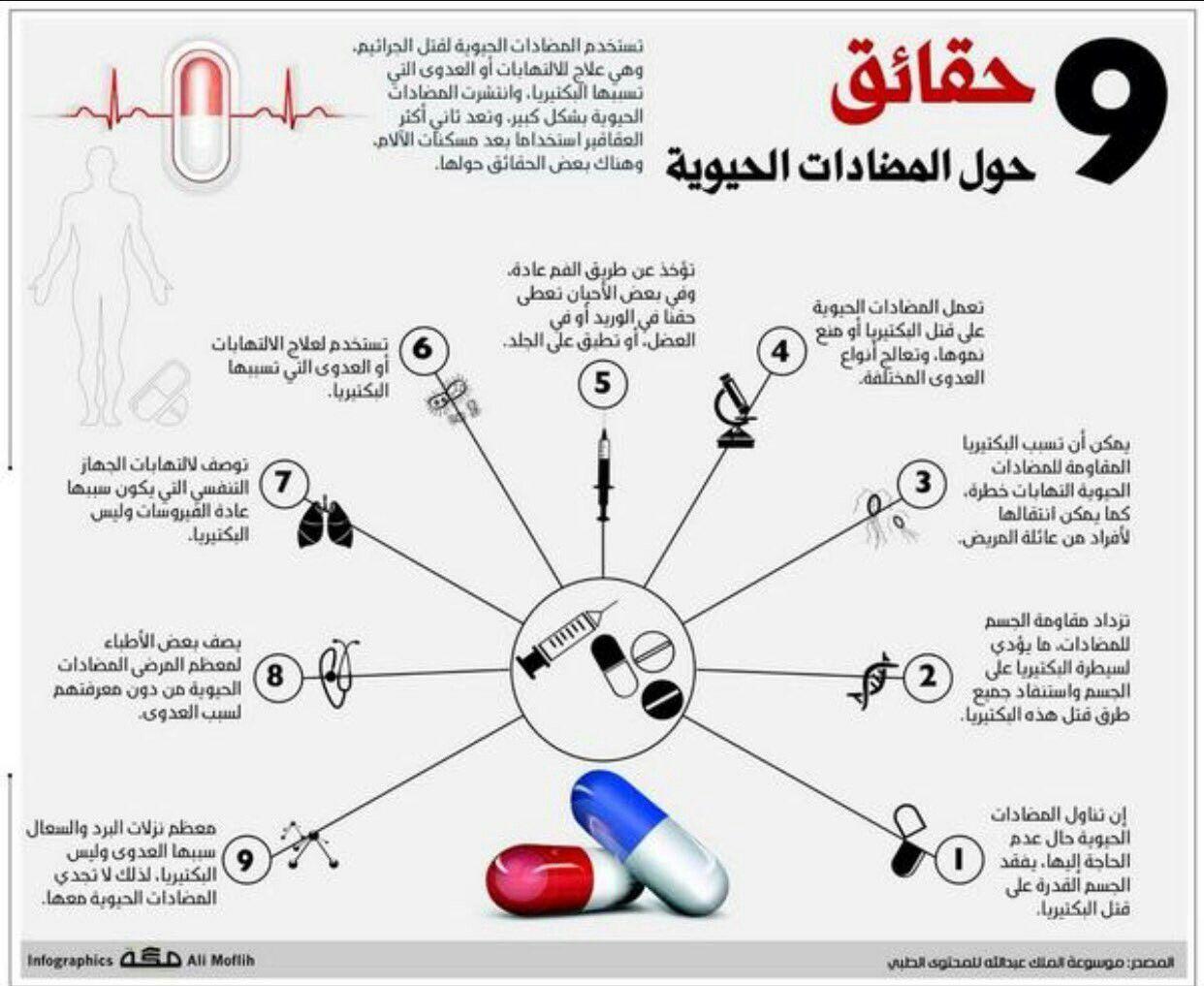 المضادات Pharmacy School Health Pharmacy