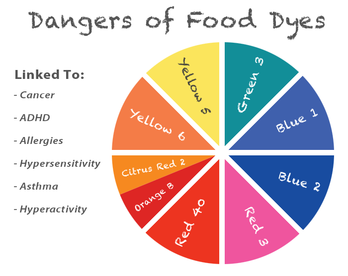 Common food additives and chemicals harmful to children ...